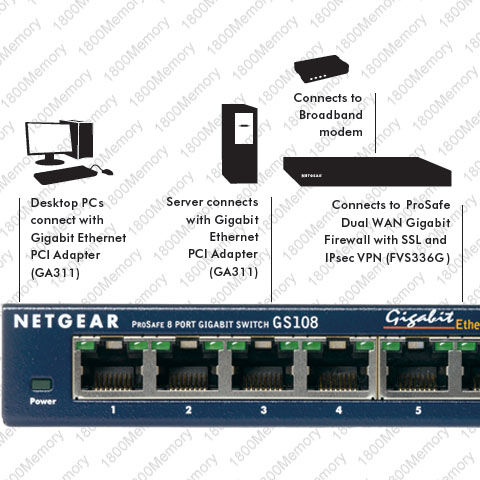 Netgear Prosafe Warranty on Netgear Prosafe 8 Port Gigabit Ethernet Switch Gs108   Ebay