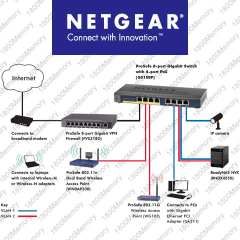 Netgearport Gigabit Switch on Netgear Prosafe 8 Port Gigabit Switch 4 Port Poe Gs108p   Ebay