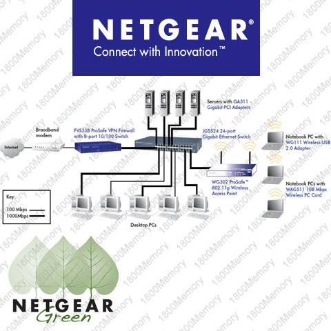 Netgear Prosafe Warranty on Netgear Prosafe 16 Port Gigabit Ethernet Switch Jgs516   Ebay